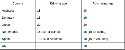 the legal minimum age for drinking Int j adolesc med health 2015 may27(2):117-28 doi: 101515/ijamh-2015-5002  underage drinking: does the minimum age drinking law offer enough.