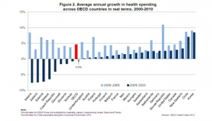 Health spending halts in OECD countries