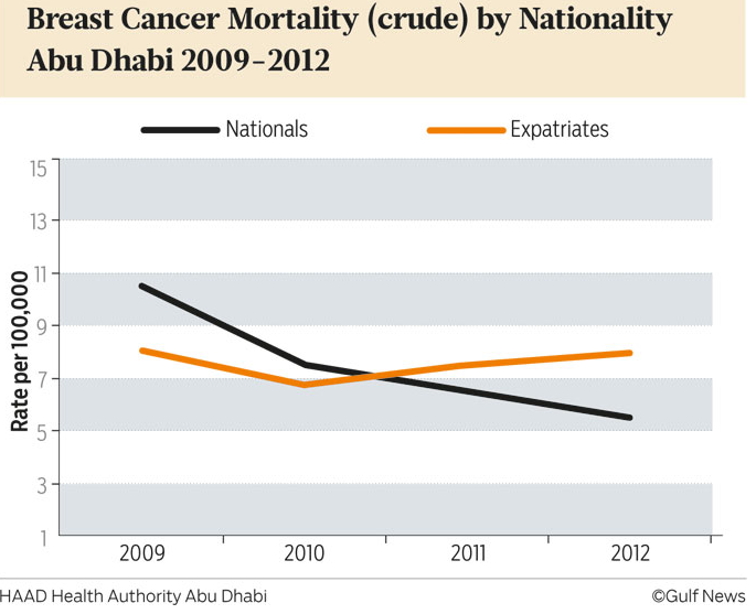 UAE expat cancer. Expats in the UAE have higher mortality rates from breast  ...