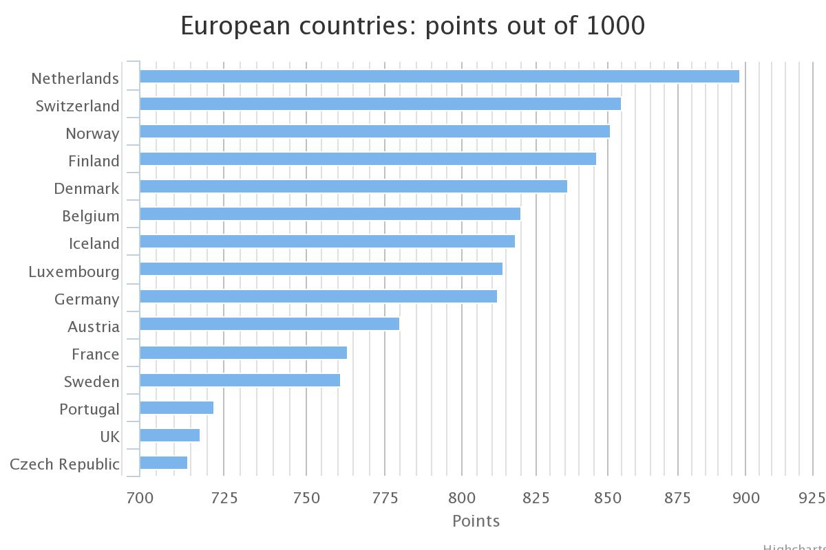 Which countries top the European health care rankings? – The